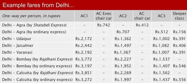 precios-trenes-india1