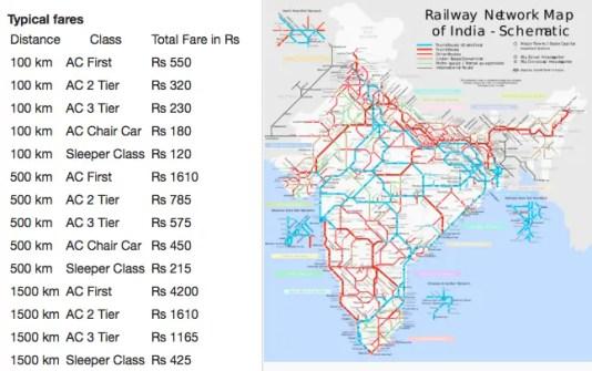 tren-rutas-precios-India
