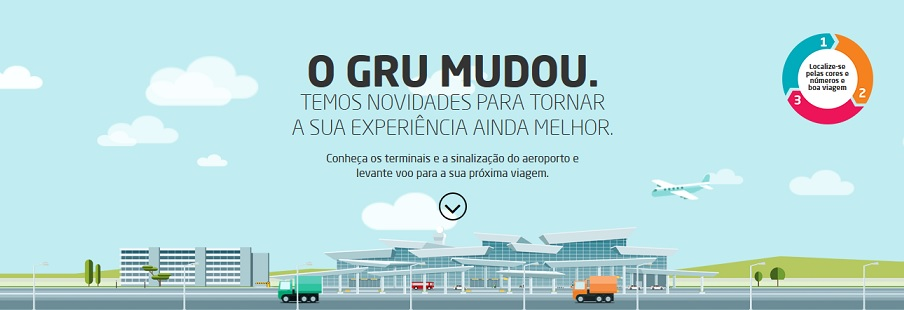 Aeroporto De Guarulhos Nova Numera 231 227 O Dos Terminais