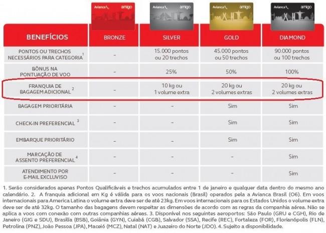 Benefícios Amigo (fonte: www.pontosamigo.com.br/categorias_e_beneficios)
