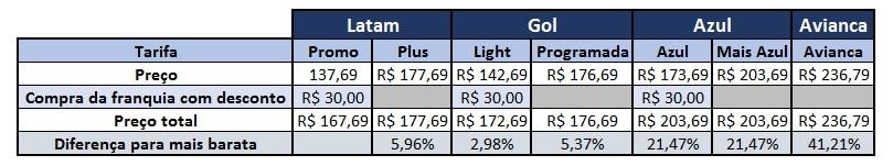 Comparativo de tarifas com franquia de bagagem