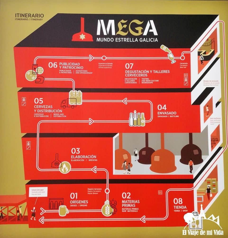 Recorrido por el Museo MEGA