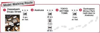 4 Ruta Asakusa