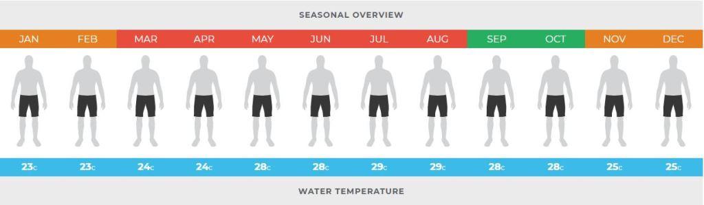 temperatura-del-agua