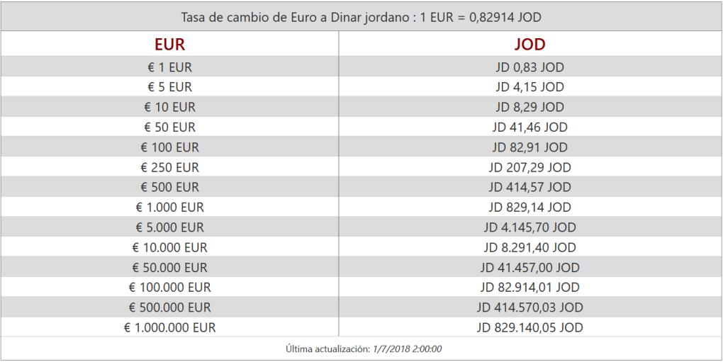 Tabla cambio dinar euro
