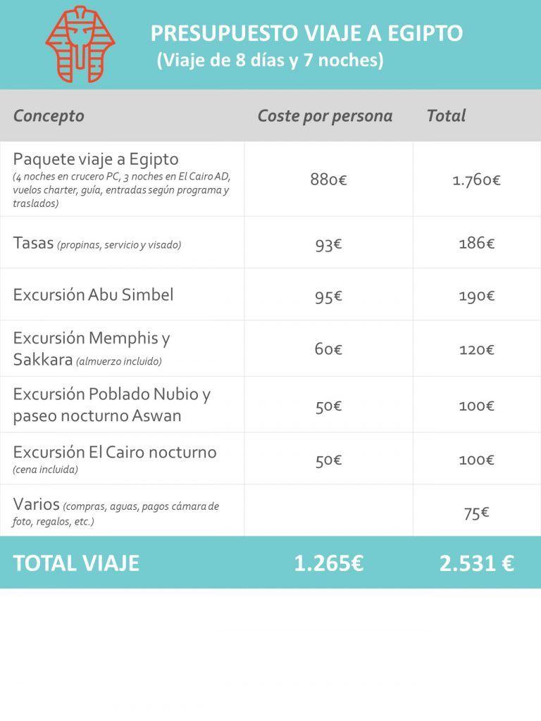 Presupuesto viaje Egipto