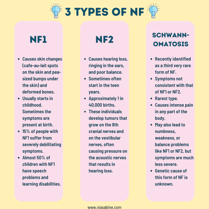 infographic: the 3 types of neurofibromatosis