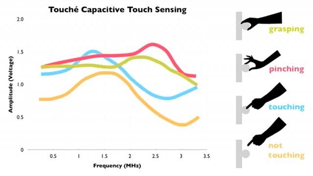 Gráfico de sensores capacitivos en Touché