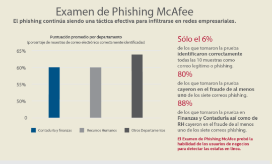 mcafee labs2