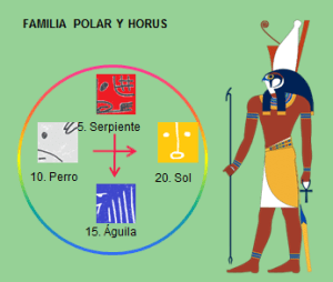 Familia Polar y Horus