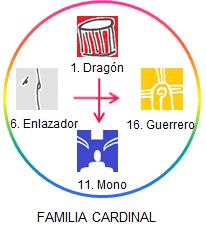 familia_cardinal_new