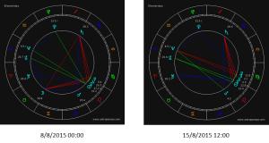 portal 888 astrología