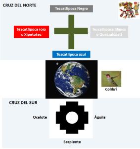 cruz del norte y cruz del sur