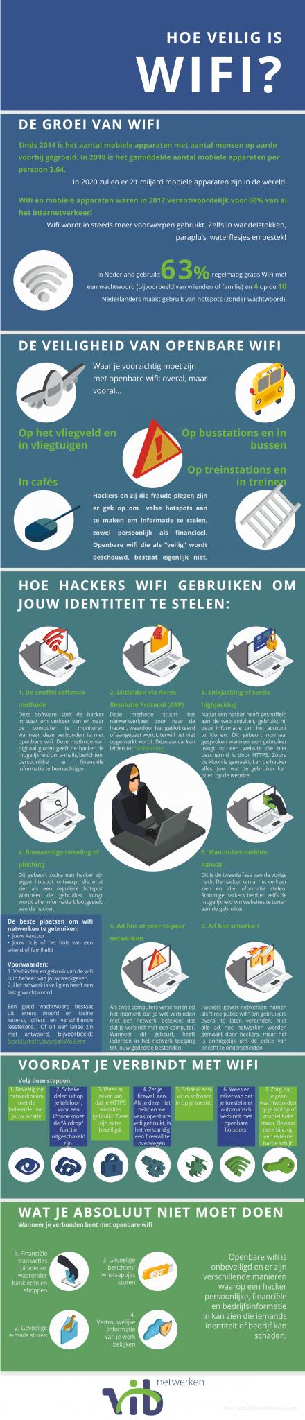 veiligheid van openbare wifi vib netwerken