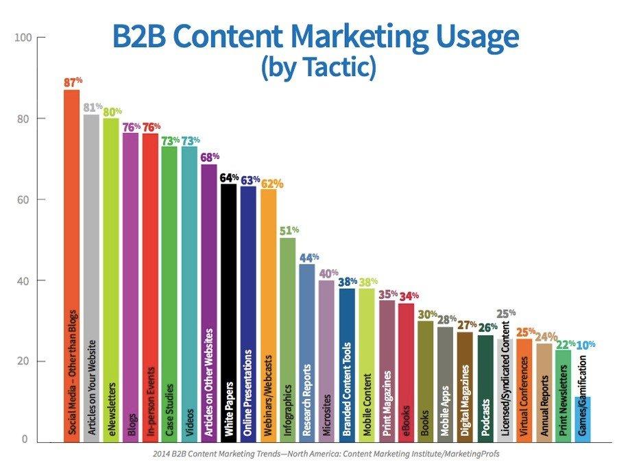 B2B Content Marketing Usage
