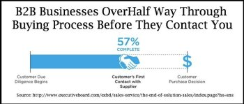 b2b businesses over halfway through buying process