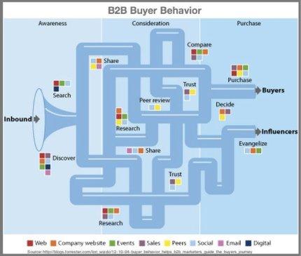 B2B Buyer Behavior