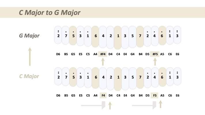 kalimba tuning C Major to G Major