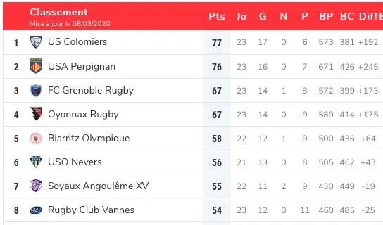 Pro D2 : Tous les résultats et classement après la J23 en un coup d'oeil  #rugby #proD2