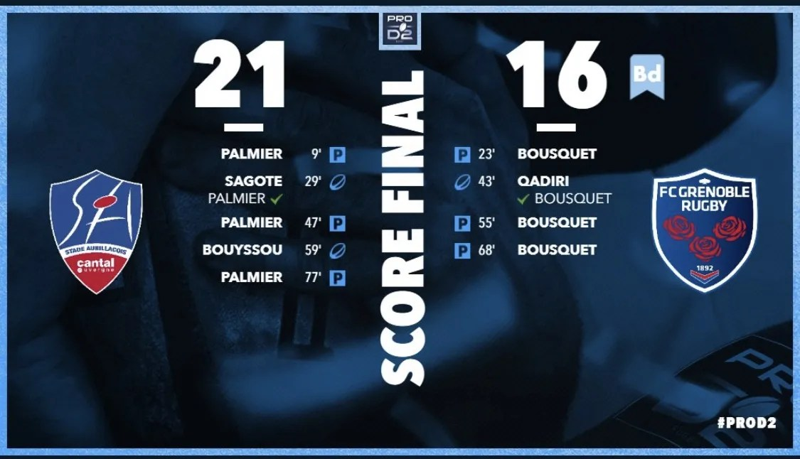 Rugby/Pro D2: Aurillac gagne son premier match de la saison contre Grenoble