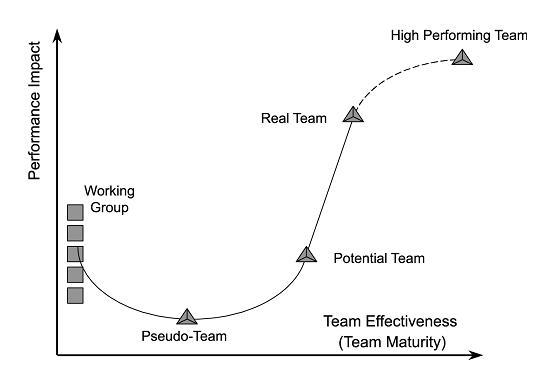 As Quatro Fases da Formação da Equipe de Projeto (1/2)