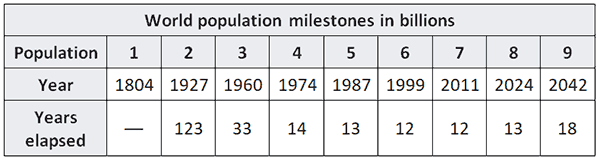 Table displaying projected world population from 1804 to 2042
