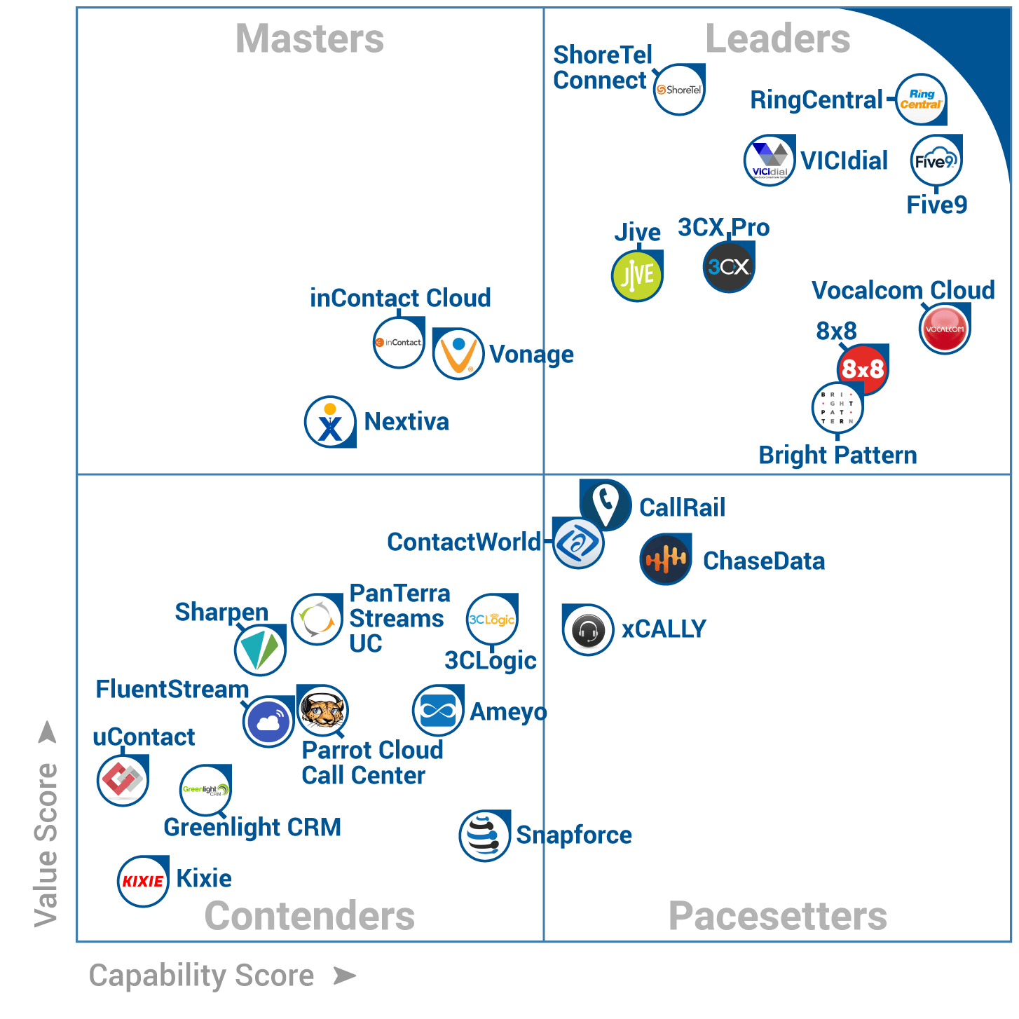 List Of Call Centers Vicidial Vicidial Placed On Gartner S Softwareadvice Leaders