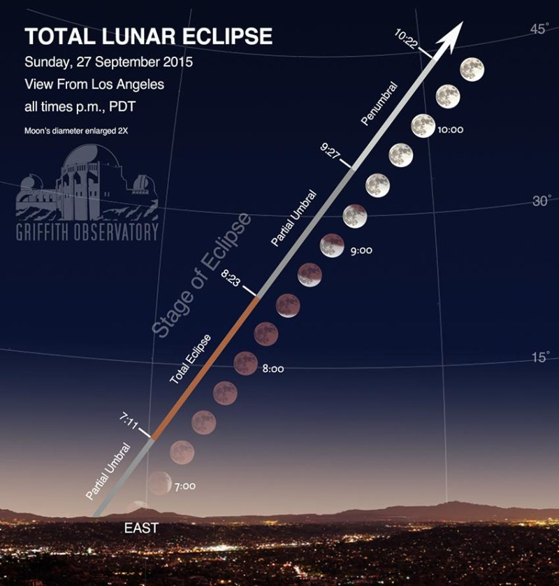 stages_of_eclipse_20150927_web