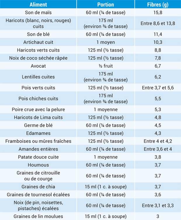 Perdre 10kg En 3 Mois : perdre, Comment, Perdre, Kilos, Guide, Ultime, Vicodellaforma