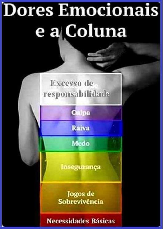 Dores emocionais e a coluna - dores na coluna causadas por emoções e sentimentos. saiaba mais - Vico massagista, São José SC, Quiropraxia, Massagem, Massoterapia, Acupuntura