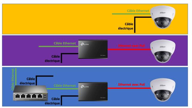 branchement caméra surveillance poe ethernet poe power over ethernet