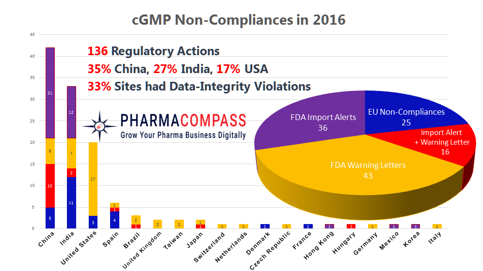2016-A-year-of-data-integrity-issues-and-pharma-non-compliances-1484818286