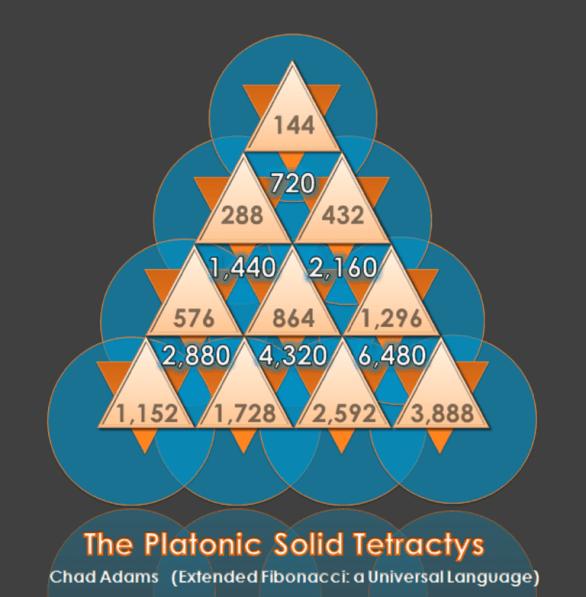 Platonic-Solids-Tetractys