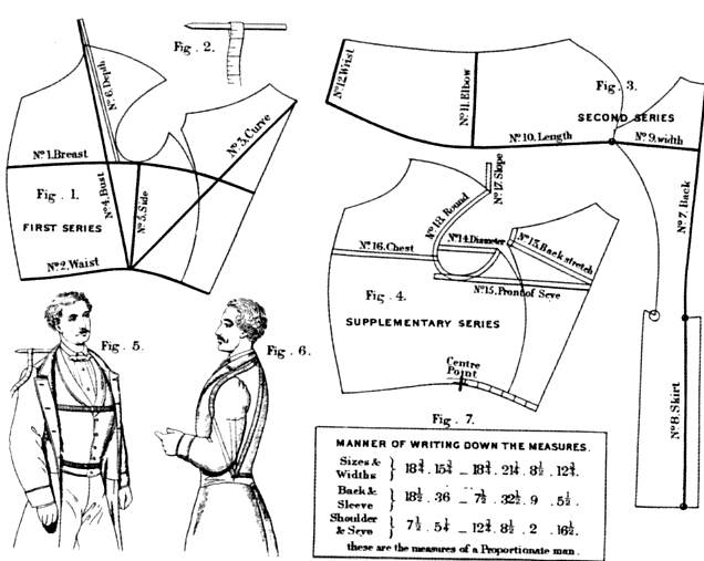 The Technologies of Victorian Dressmaking and Tailoring