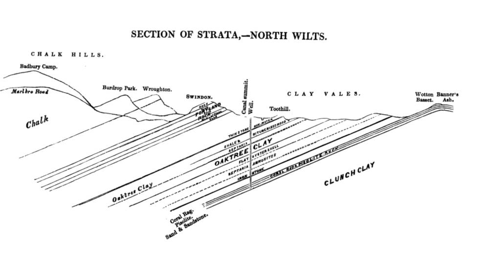 """William """"Strata"""" Smith (1769-1839): Geology and Coal"""