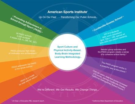 American Sports Institute - Transforming Public Schools