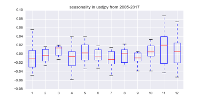 seasonality in usdjpy from 2005-2017