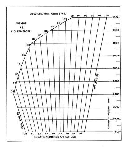N356VA: CG Range and Weight
