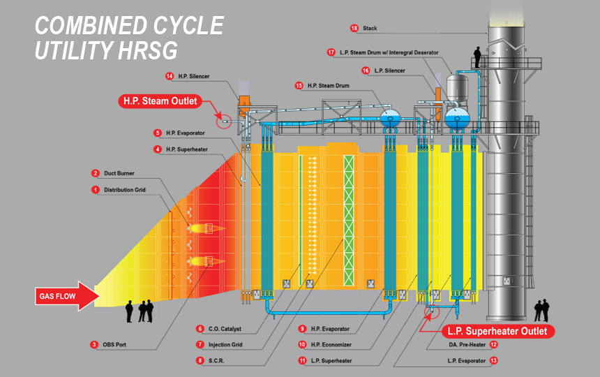 flow diagram utility design health triangle template victory energygt-hrsg combined cycle / chp: horizon® series - energy