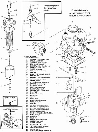 Mikuni Carburetor Tuning, by Victory Library