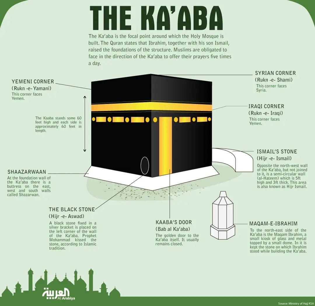Hajj S Mount Arafat Gathering Will Fall On Oct 14 Expert