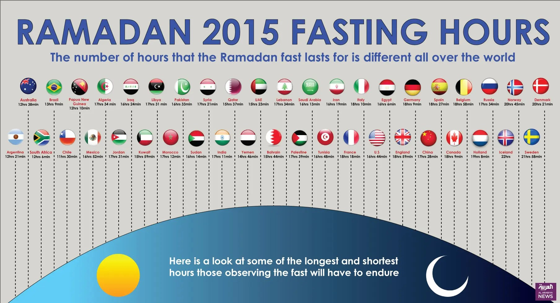 How Long Is The World Fasting This Ramadan A Country