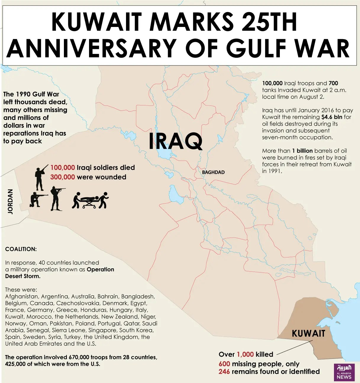 25 Years On Iraq S Kuwait Invasion Remains A Source Of