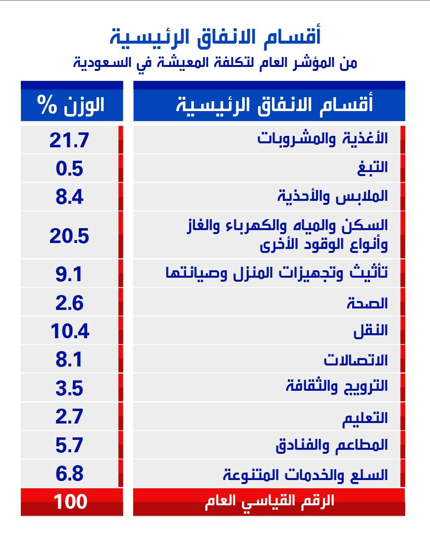 هل تؤثر ضريبة القيمة المضافة على إنفاق الخليجيين