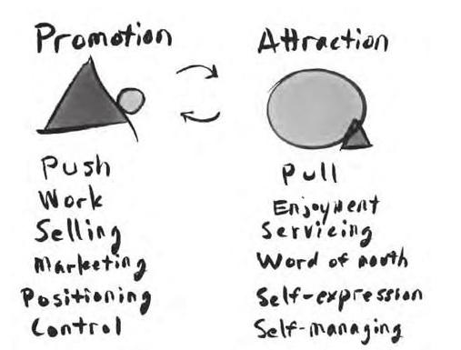 Predictable revenue: promoção versus atração