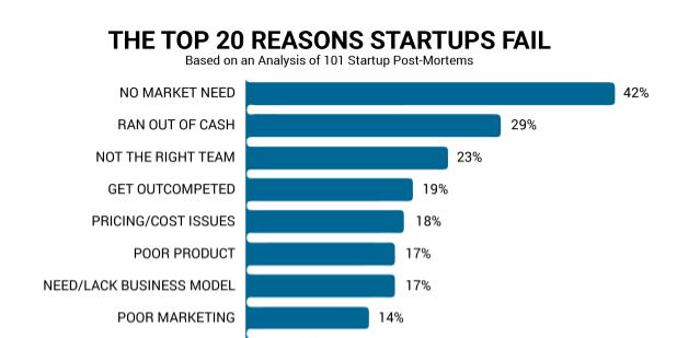 40% das startups morrem porque não têm product market fit.