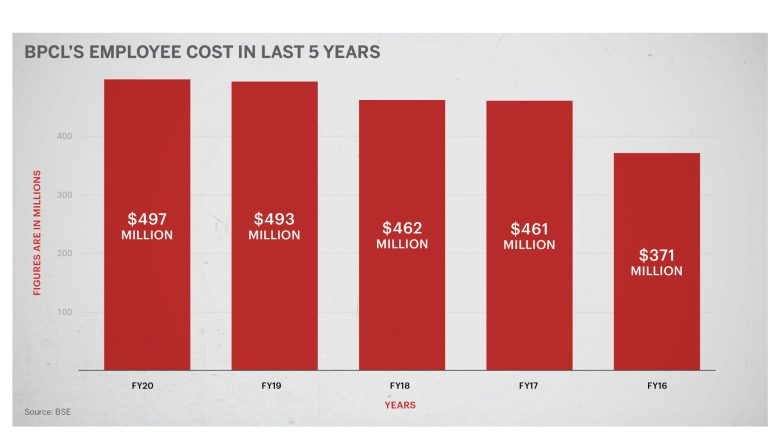 BPCL employee cost