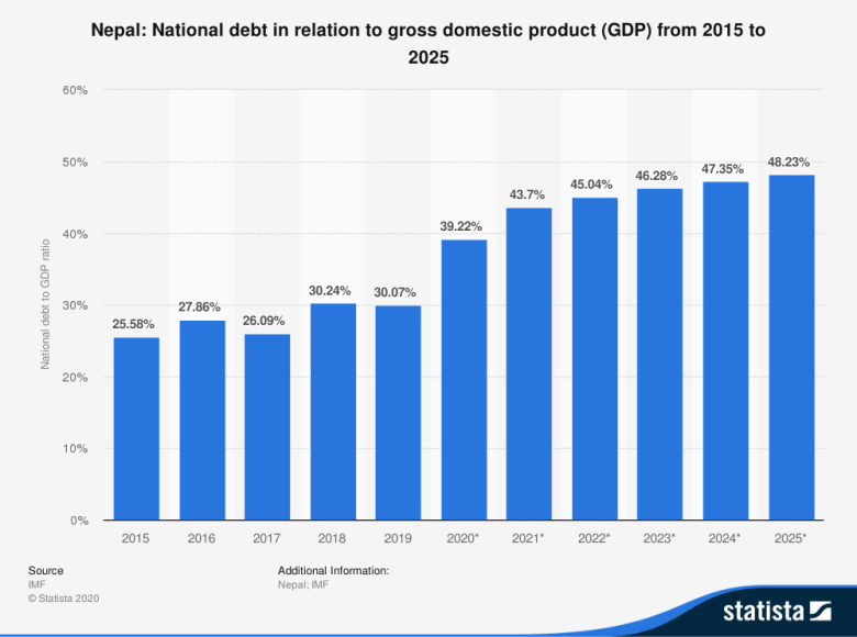 Nation Debt of Nepal