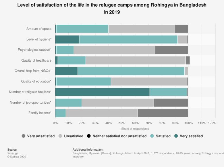 Rohingyas chart