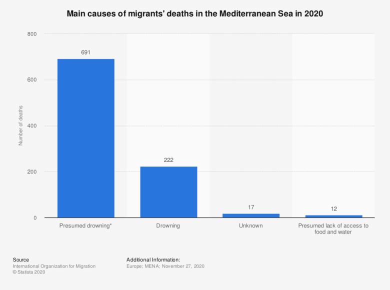 Migrants' deaths